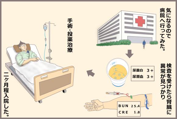 コーギーアルんち:病院へ行って検査